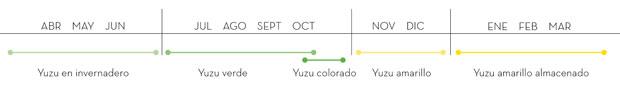 Temporada del Yuzu